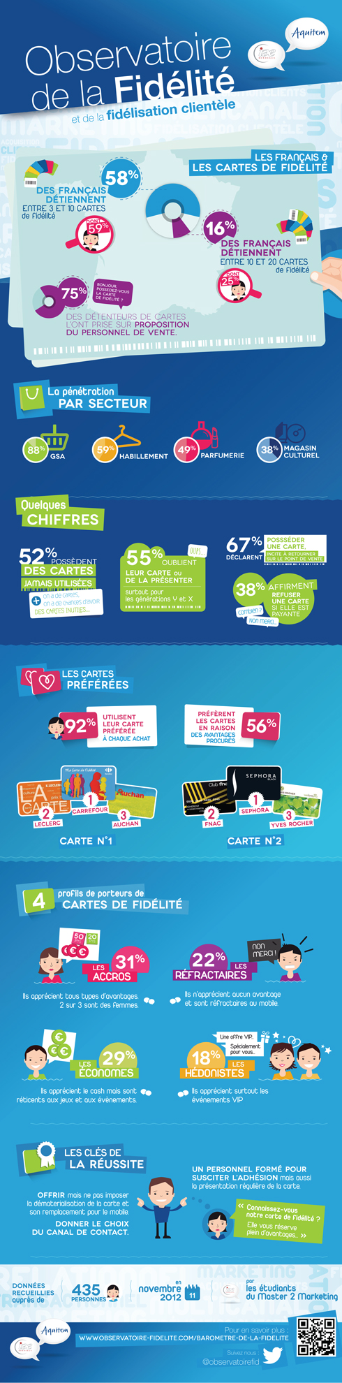 infographie_carte_fidelite
