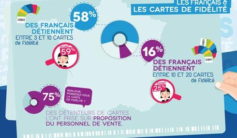 Les français et la fidélité …